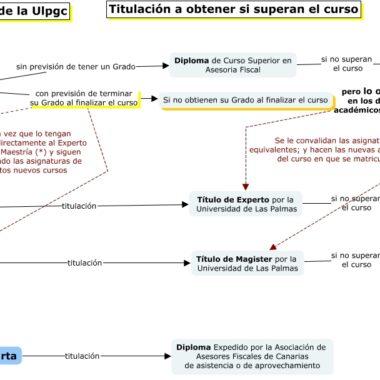 Mapa conceptual sobre los itinerarios disponibles en la formación en asesoría fiscal